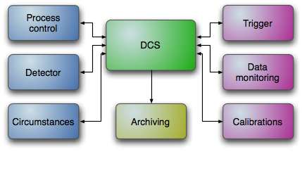 DCS interrelations graph (small)
